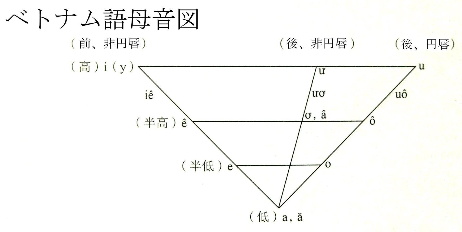 ベトナム語母音.jpg